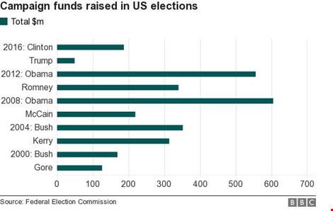 Donald Trump được cho là người chi tiền ít nhất cho cuộc đua vào Nhà Trắng. Ảnh: BBC