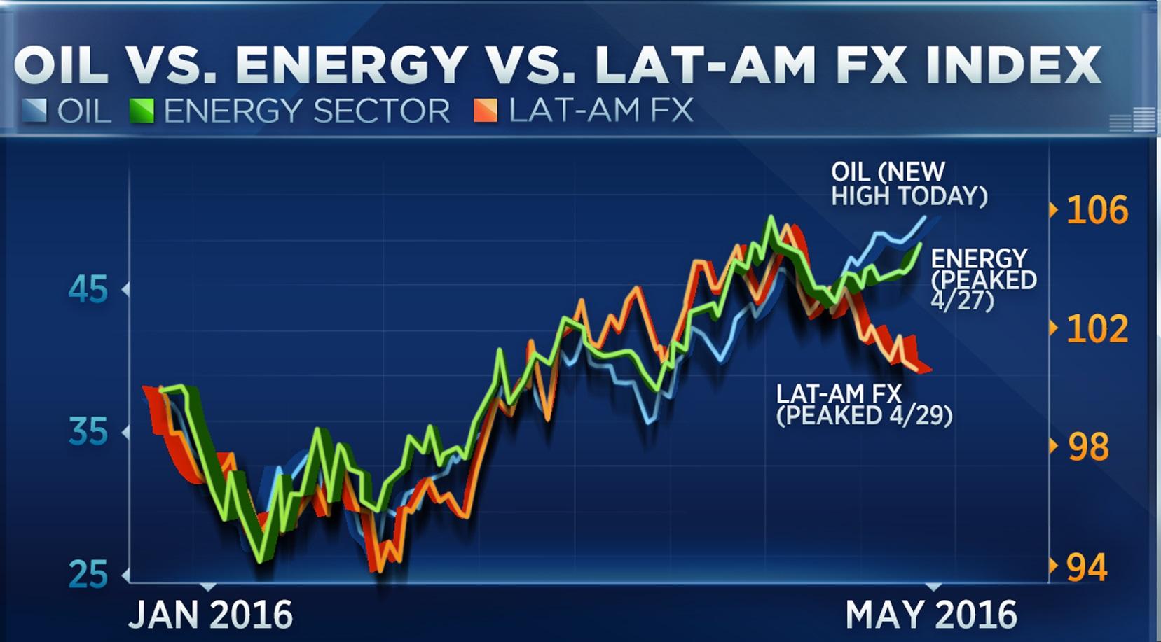 Diễn biến giá dầu (xanh nước biển), cổ phiếu năng lượng (xanh lá cây) và đồng Peso (đỏ)