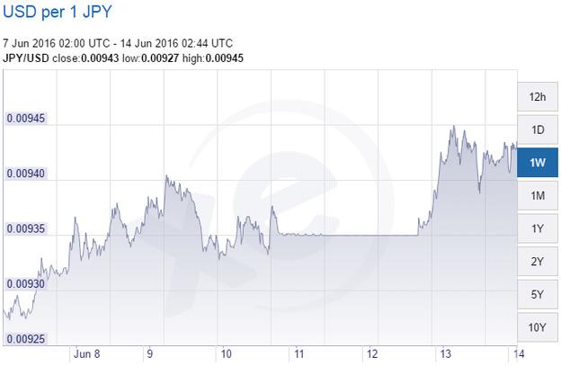 Tỷ giá đồng USD so với đồng Yên trong 1 tuần qua.