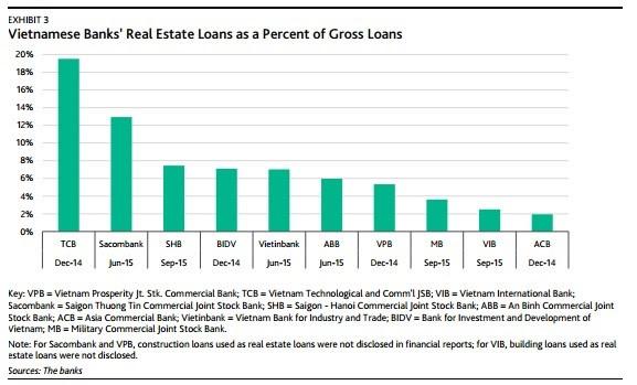 Tỷ lệ nợ trong lĩnh vực bất động sản/Tổng nợ.
