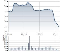 Giá cổ phiếu HNG biến động giảm mạnh từ đầu năm 2016 đến nay. Chỉ trong chưa đầy 1 tháng giao dịch, giá cổ phiếu này đã mất gần 16%