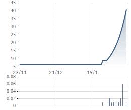 Biến động bất thường giá cổ phiếu IME trong thời gian gần đây-Đồ thị giá cổ phiếu IME trong 3 tháng