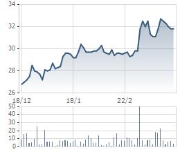 Cổ phiếu DHC tăng phi mã trong giai đoạn gần đây