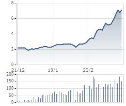 Diễn biến cổ phiếu SPI trong 3 tháng