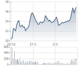 GEX- một trong những cổ phiếu sôi động nhất Upcom