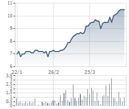 Diễn biến giá cổ phiếu SMC trong 3 tháng qua
