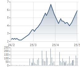 Cổ phiếu ATA tăng phi mã sau khi bất ngờ có lãi trong năm 2015.