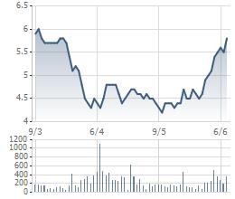 Biến động giá cổ phiếu HAR 3 tháng qua