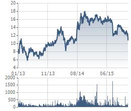 Biến động giá cổ phiếu KBC trong 3 năm
