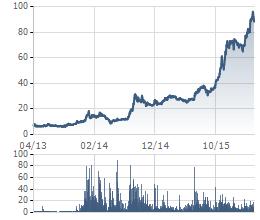 Sau khi Red River Holdings thoái vốn, cổ phiếu VCS đã tăng phi mã trong hơn 2 năm qua.