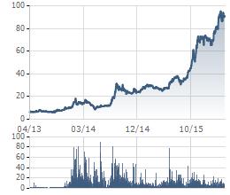 Cổ phiếu VCS tăng 6 lần chỉ sau 2 năm