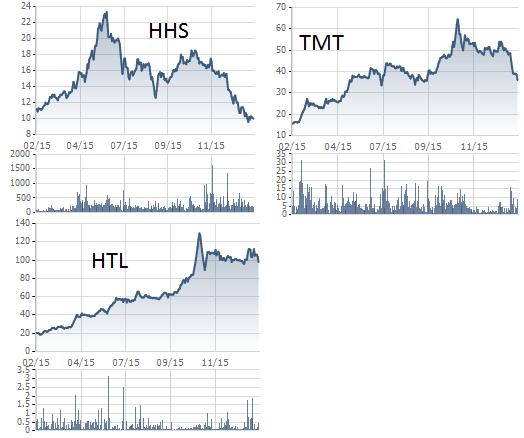 Cổ phiếu ô tô tải điều chỉnh mạnh- HHS tạo đỉnh vào quý 2/2015
