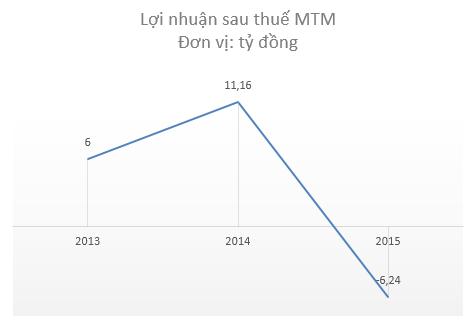 MTM lỗ năm 2015 bởi khoản đầu tư KSS