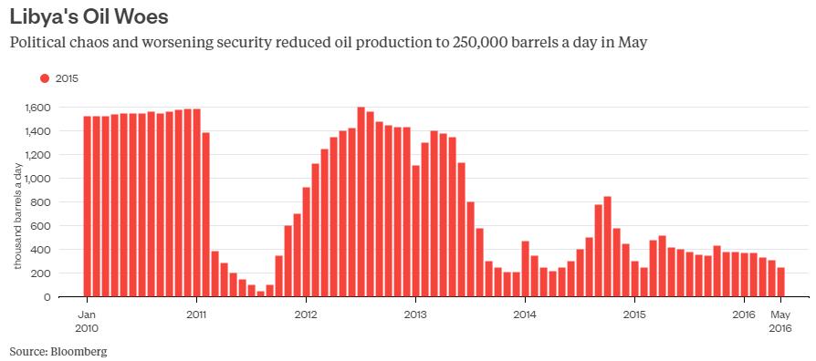 Sản lượng tính theo thùng dầu của Lybia cũng giảm mạnh bởi vấn đề chính trị