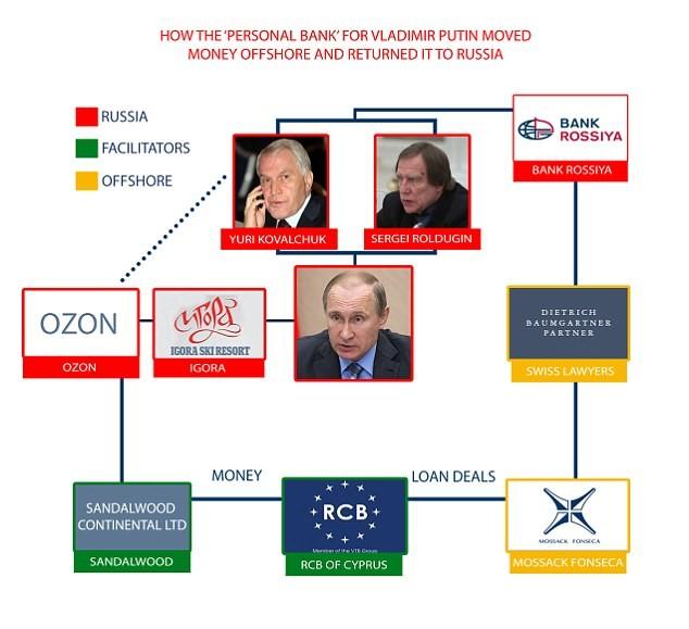 Báo cáo cho rằng tiền được chuyển từ Nga ra nước ngoài rồi trở về Nga thông qua Mossack Fonseca.