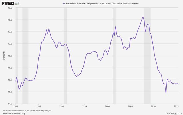 Tỷ lệ nợ trên thu nhập cá nhân giảm (%)
