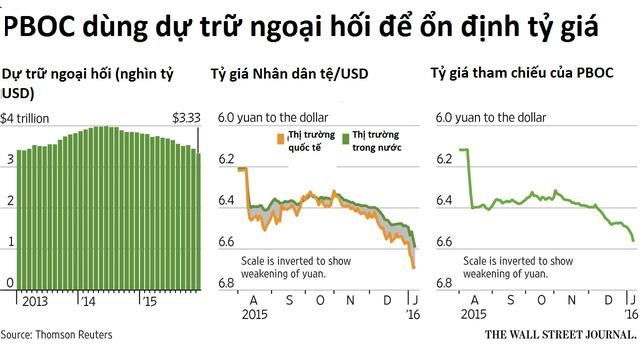 Tỷ giá trung tâm, CK và thế khó của Trung Quốc ảnh 5