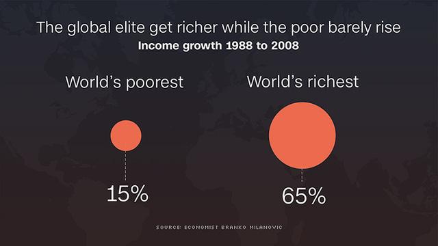 Tăng trưởng thu nhập của tầng lớp giàu nhất thế giới và nghèo nhất thế giới trong khoảng 1988-2008.
