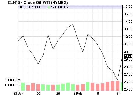 Giá dầu bay cao trong phiên cuối tuần