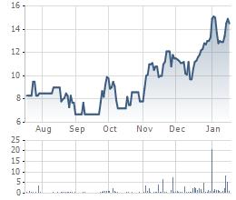 Giao dịch cổ phiếu VTX thời gian gần đây