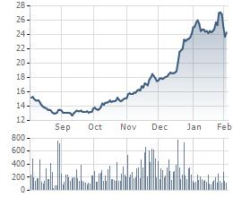 SBT tăng mạnh kể từ quý 4/2015