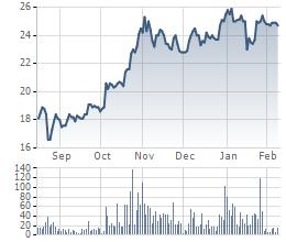 Diễn biến giao dịch cổ phiếu PVI