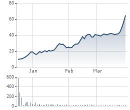 Cổ phiếu VEF tăng gấp 6 lần kể từ khi niêm yết