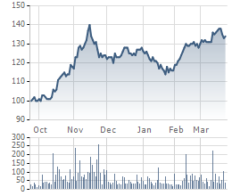 Diễn biến giá cổ phiếu VNM trong 6 tháng qua