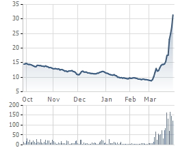 MSR tăng mạnh nhờ kỳ vọng giá Vonfram hồi phục