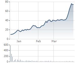 VEF tăng 7,5 lần so với giá khởi điểm