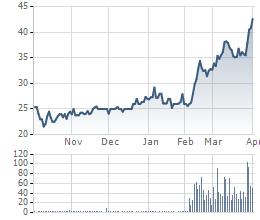 Cổ phiếu EVE của Everpia đã tăng rất mạnh cùng khối lượng giao dịch cao khi Red River Holdings thoái vốn