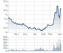 Cổ phiếu KLS tăng mạnh trong thời gian gần đây