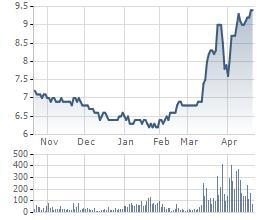 Biến động giá cổ phiếu KLS trong 6 tháng