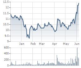 Cổ phiếu VCG của Vinaconex biến động mạnh từ đầu tháng 5 trở lại đây