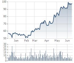 Diễn biến cổ phiếu VCS kể từ đầu năm tới nay