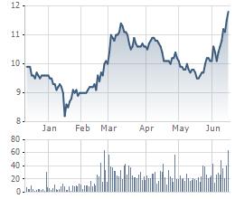 Diễn biến giao dịch cổ phiếu MAC từ đầu năm tới nay