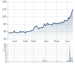 Biến động giá cổ phiếu TRA 6 tháng qua