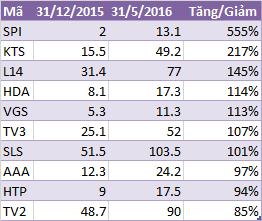 Top 10 HNX 5 tháng đầu năm 2016.