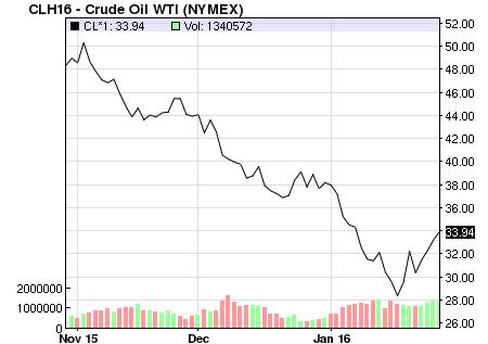 Giá dầu thế giới hồi phục mạnh trong những phiên gần đây