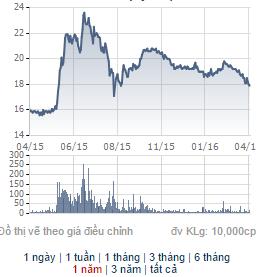 Biểu giá cổ phiếu ACB trong 1 năm qua.