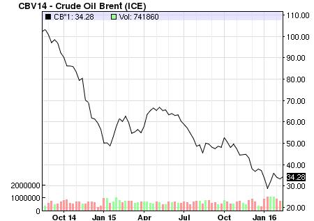 Diễn biến giá dầu Brent trong 18 tháng trở lại đây. Nguồn: Nasdaq