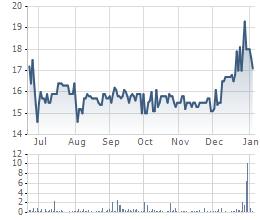 Diễn biến cổ phiếu VAF kể từ khi niêm yết