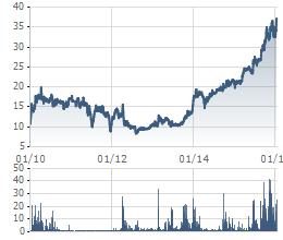 KSB tăng giá chóng mặt trong hơn 1 năm qua