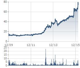 Biến động giá cổ phiếu DVP từ khi niêm yết