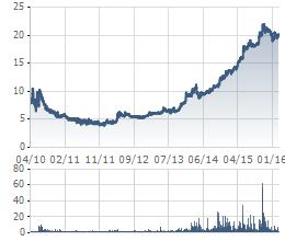 Diễn biến giá cổ phiếu CHP kể từ khi niêm yết