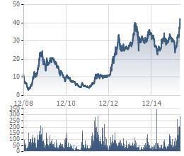 Dù Hòa Phát tuyên bố lấn sân mảng tôn mạ nhưng cổ phiếu của Hoa Sen vẫn tăng mạnh, đạt mức giá cao nhất từ khi niêm yết