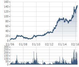 Diến biến giá cổ phiếu VNM từ khi niêm yết