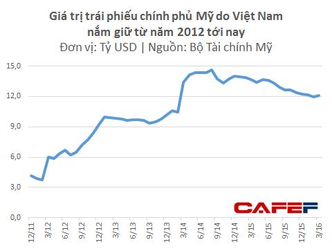 chinh-phu-my-dang-no-viet-nam-toi-thieu-12-ty-usd