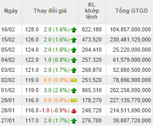 Cổ phiếu VNM tăng mạnh 5 phiên giao dịch gần đây