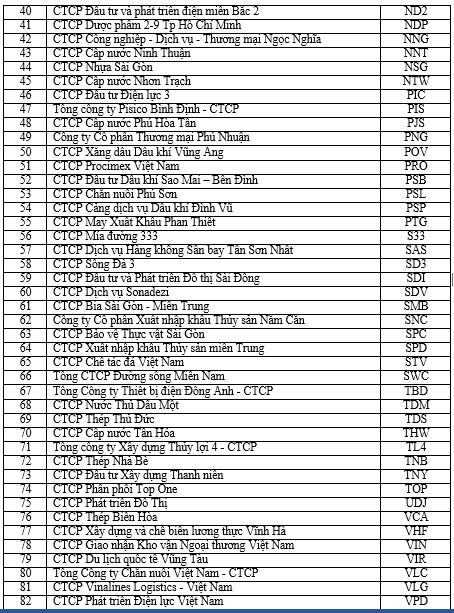 Sở GDCK Hà Nội công bố danh sách 86 cổ phiếu UPCoM Premium (2)